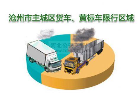 沧州市主城区货车、黄标车限行区域