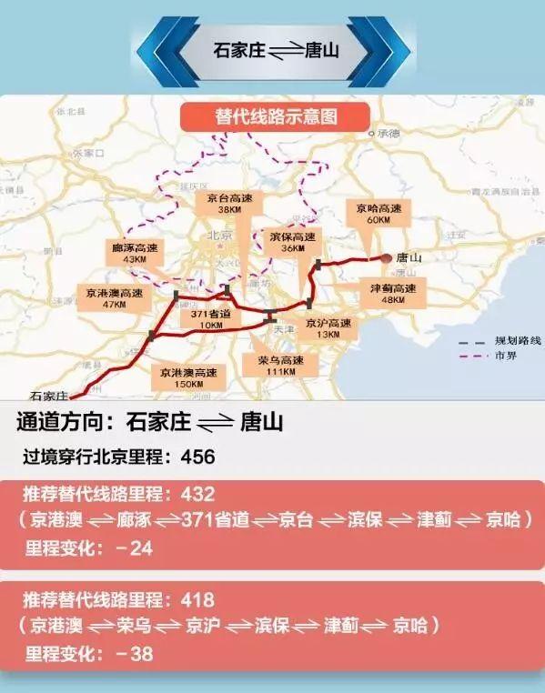 9月21日起北京对部分载货汽车采取新的交通管理措施