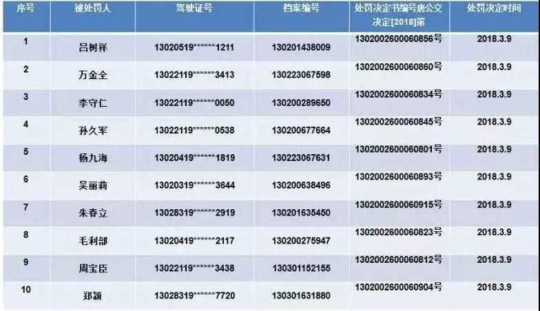 唐山市公安交通警察支队2018年 第3号、4号公告