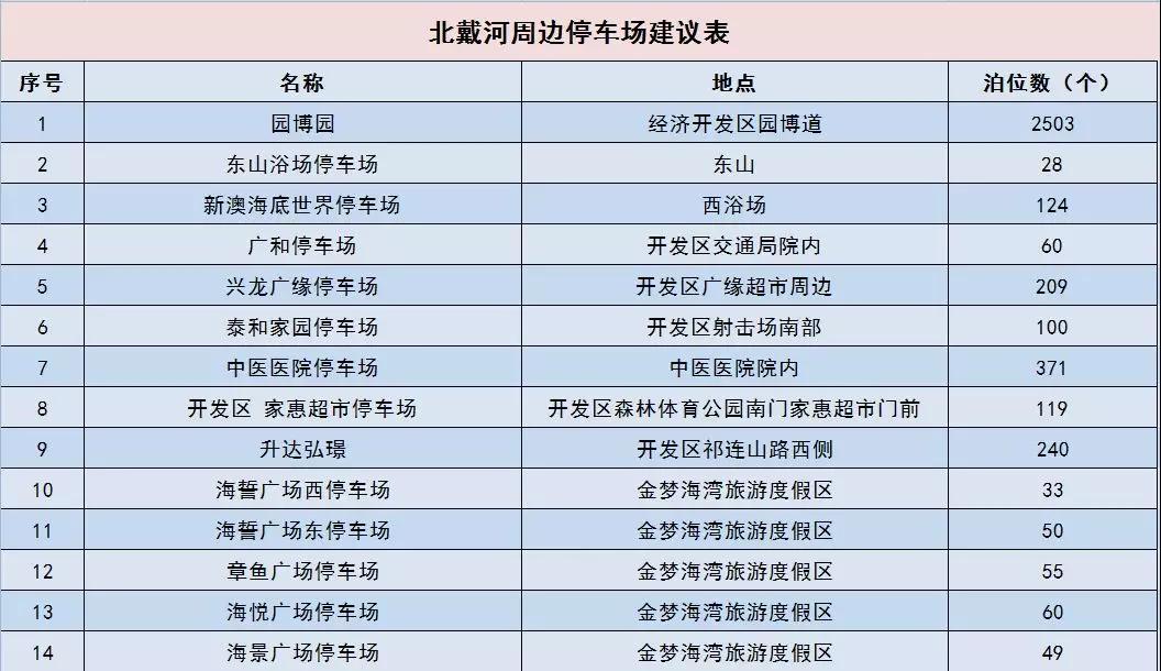 秦皇岛市公安局 2019年旅游旺季道路交通限行通告