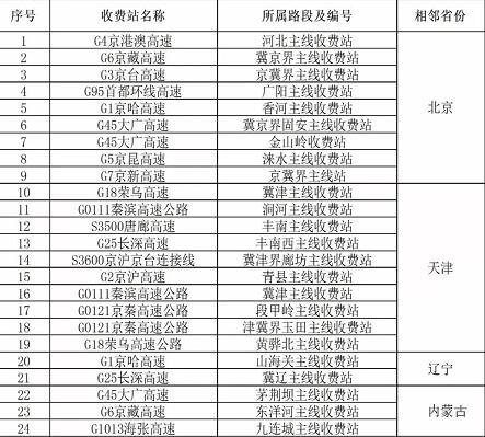 最新名单!今年河北省将取消44个高速公路省界主线收费站