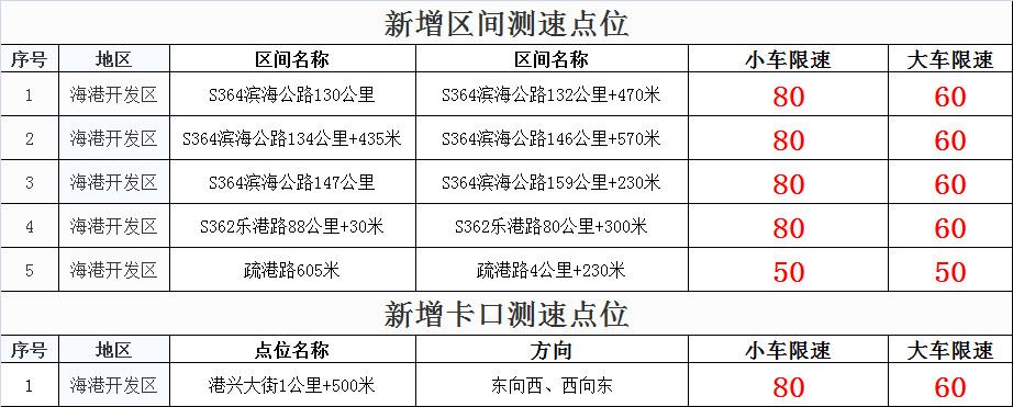 唐山:新增6处测速点位!2019年7月22日零时启用!