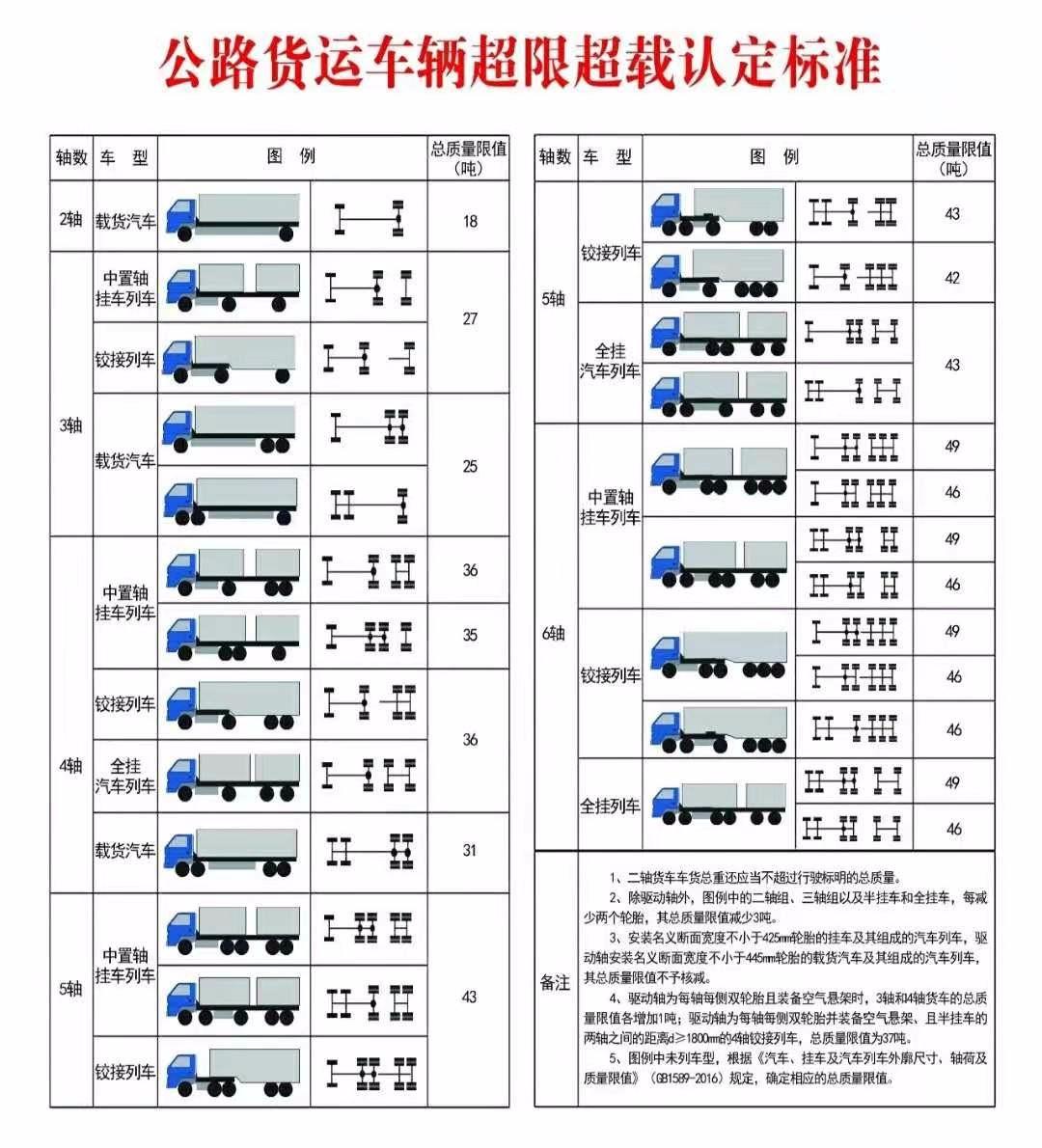 12月16日起,河北高速公路所有收费站执行入口称重检测
